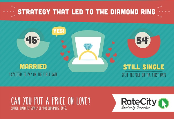 ratecity_first_date_etiquette_infographic-6-copy